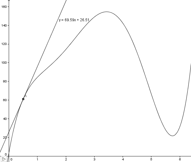 how to find slope of smooth curve